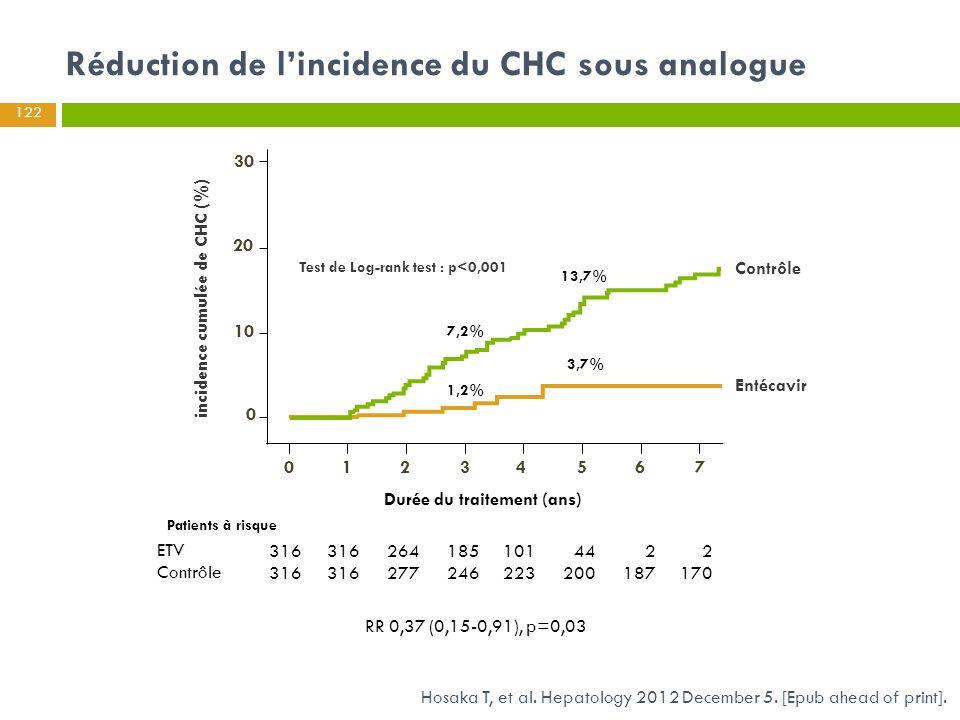 Hosaka T, et al. Hepatology 2012 December 5. [Epub ahead of print]. Réduction de l'incidence du CHC sous analogue RR 0,37 (0,15-0,91), p=0,03 122 inci