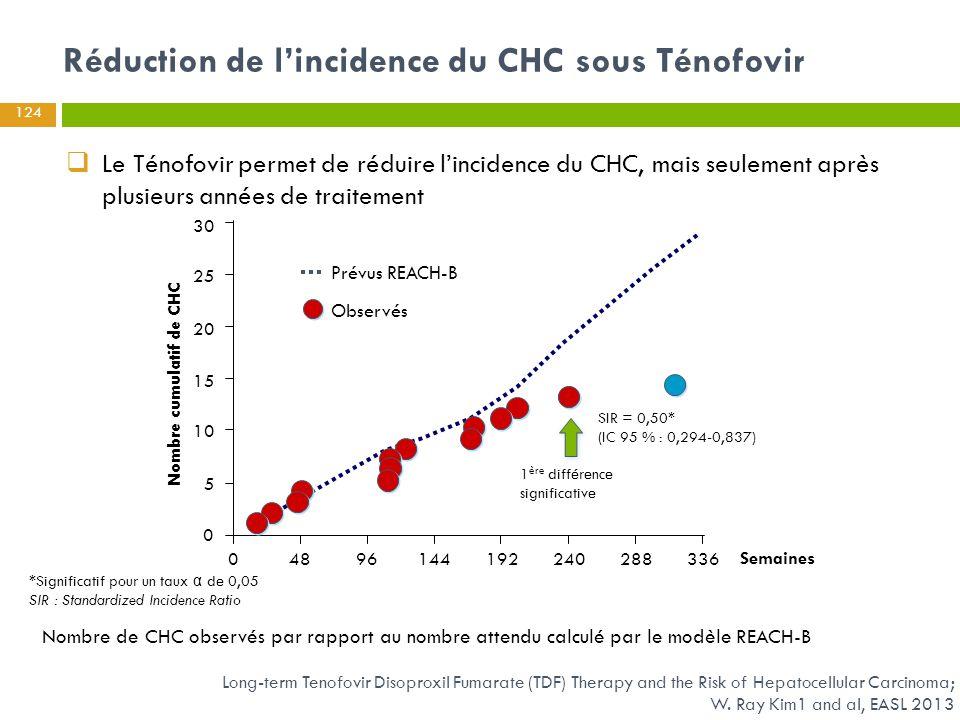 Nombre de CHC observés par rapport au nombre attendu calculé par le modèle REACH-B 0 10 15 20 25 30 Nombre cumulatif de CHC 04896144192240288336 Semai