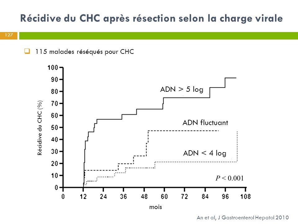 Récidive du CHC après résection selon la charge virale An et al, J Gastroenterol Hepatol 2010  115 malades réséqués pour CHC 127 Récidive du CHC (%)