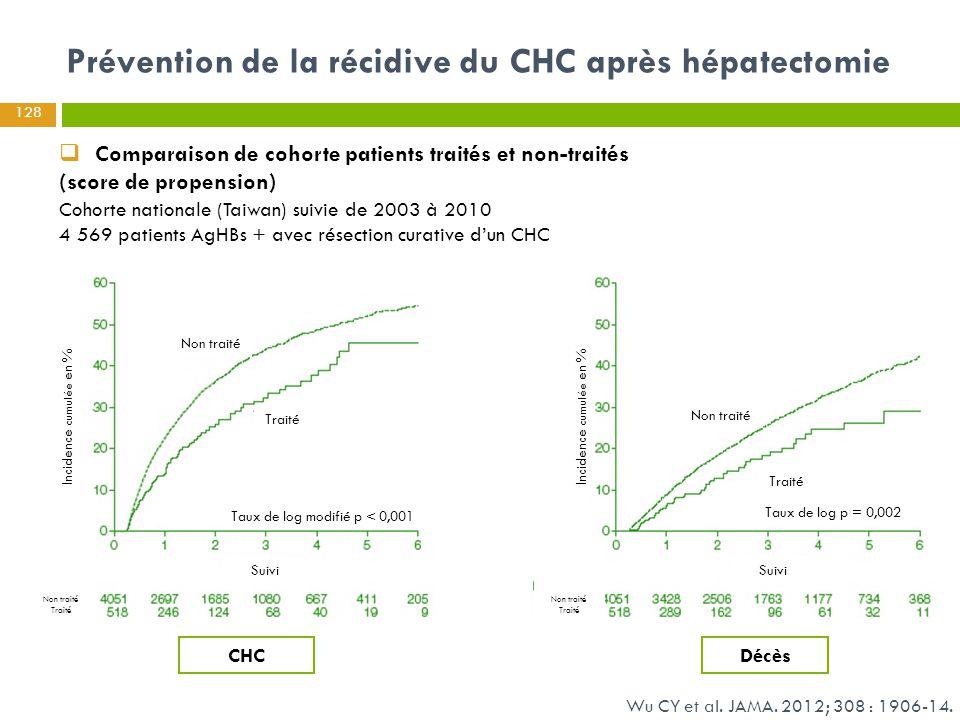 Prévention de la récidive du CHC après hépatectomie Wu CY et al. JAMA. 2012; 308 : 1906-14.  Comparaison de cohorte patients traités et non-traités (