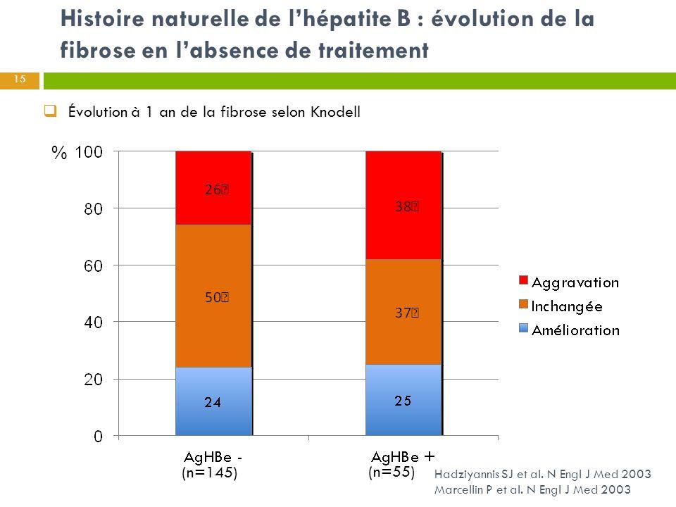 Histoire naturelle de l'hépatite B : évolution de la fibrose en l'absence de traitement 15 Hadziyannis SJ et al. N Engl J Med 2003 Marcellin P et al.