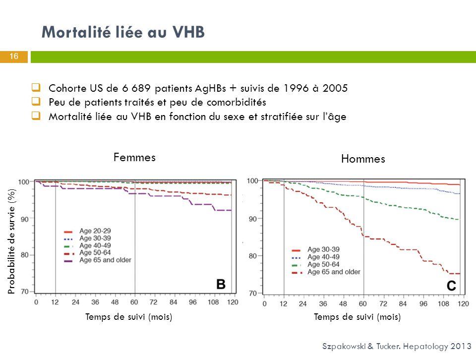 Mortalité liée au VHB 16 Szpakowski & Tucker. Hepatology 2013  Cohorte US de 6 689 patients AgHBs + suivis de 1996 à 2005  Peu de patients traités e