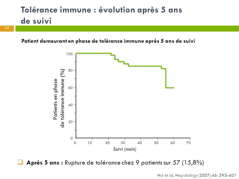 22 Suivi (mois) Patients en phase de tolérance immune (%) 100 80 60 40 20 0 010203040506070  Après 5 ans : Rupture de tolérance chez 9 patients sur 5
