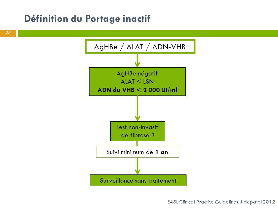 Définition du Portage inactif 27 AgHBe négatif ALAT < LSN ADN du VHB < 2 000 UI/ml Test non-invasif de fibrose ? Surveillance sans traitement Suivi mi