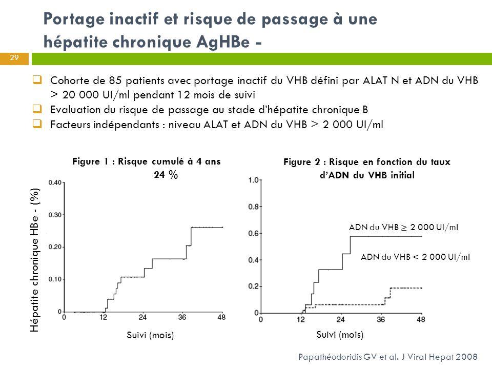 Portage inactif et risque de passage à une hépatite chronique AgHBe - 29  Cohorte de 85 patients avec portage inactif du VHB défini par ALAT N et ADN