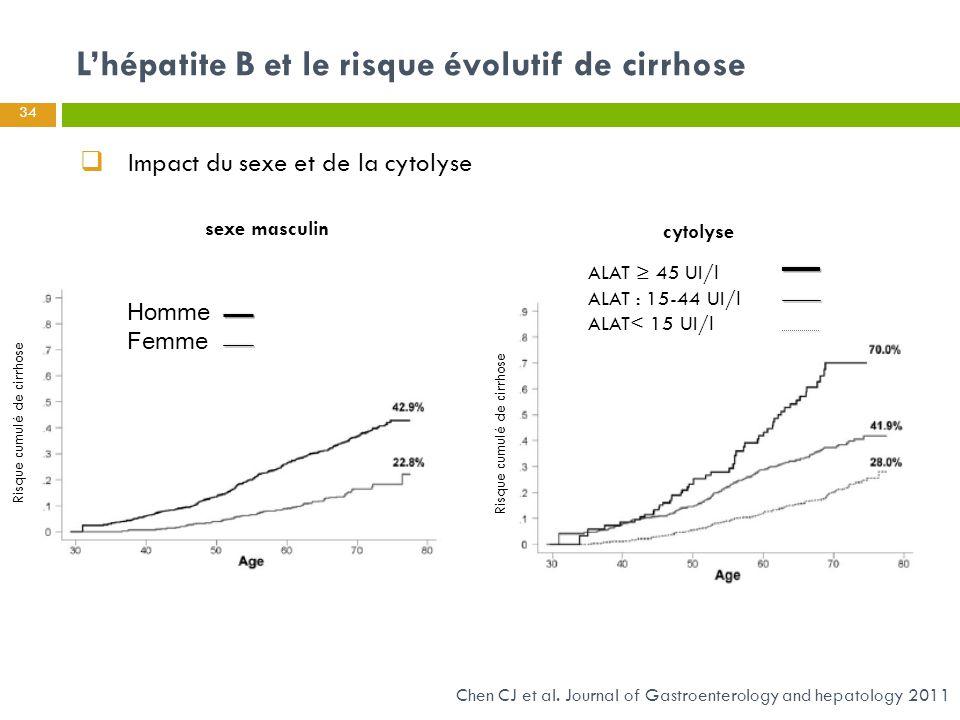Homme Femme ALAT ≥ 45 UI/l ALAT : 15-44 UI/l ALAT< 15 UI/l Chen CJ et al. Journal of Gastroenterology and hepatology 2011 34 L'hépatite B et le risque