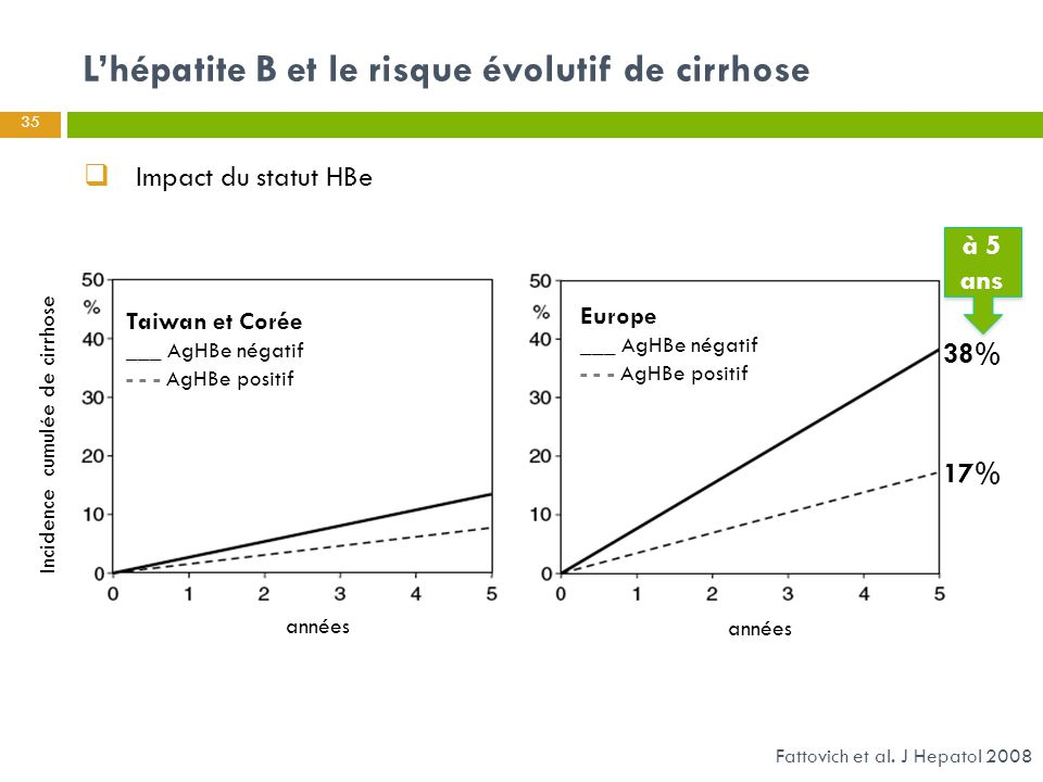 35 Fattovich et al. J Hepatol 2008  Impact du statut HBe L'hépatite B et le risque évolutif de cirrhose Incidence cumulée de cirrhose 38% 17% années