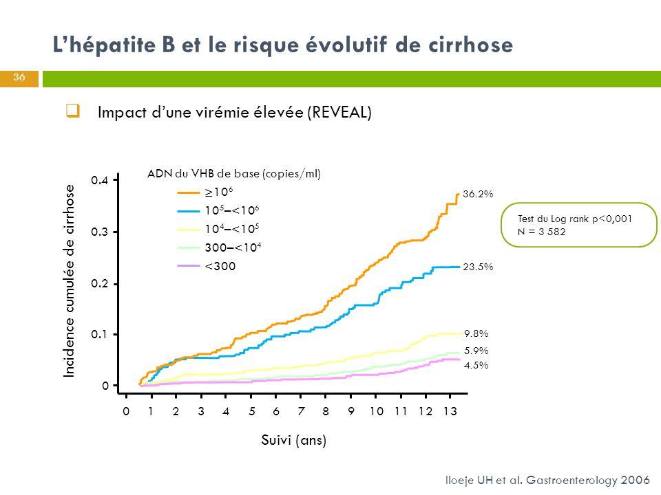 L'hépatite B et le risque évolutif de cirrhose 36 Iloeje UH et al. Gastroenterology 2006 Cumulative incidence of liver cirrhosis 0.4 0.3 0.2 0.1 0 012