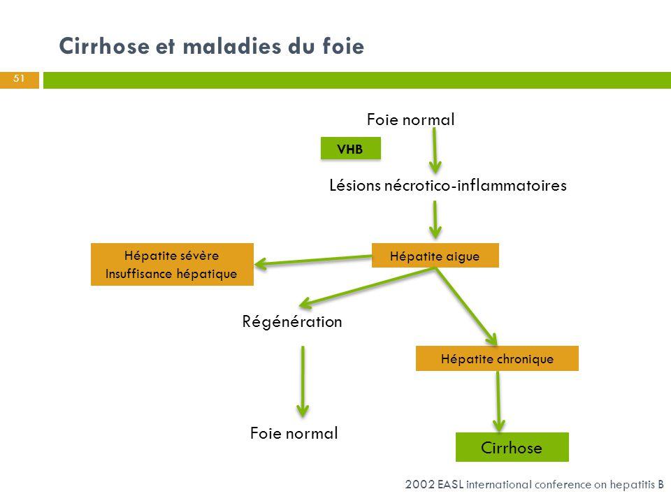 Cirrhose et maladies du foie 51 Foie normal Hépatite chronique Lésions nécrotico-inflammatoires Régénération Foie normal Cirrhose Hépatite sévère Insu