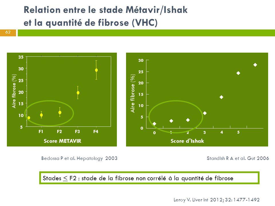 Relation entre le stade Métavir/Ishak et la quantité de fibrose (VHC) Aire fibrose (%) Standish R A et al. Gut 2006 5 10 15 20 25 30 35 F1F2F3F4 30 25