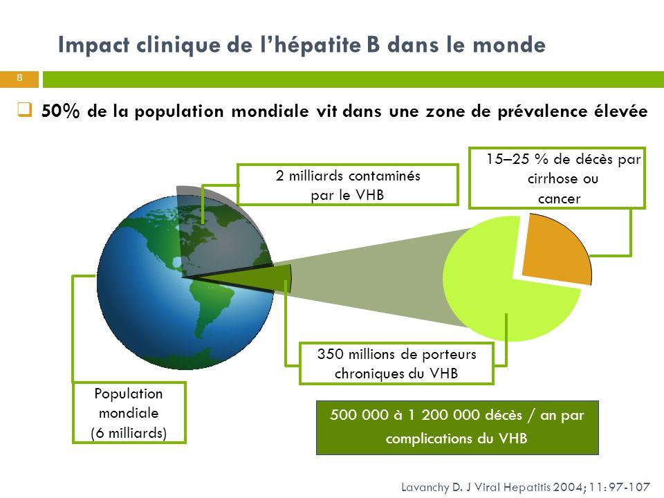 L'hépatite B en France  Prévalence des marqueurs de l'hépatite B :  AgHBs + : 0,65% et anti-HBc + : 7,3% 1  La découverte de l'AgHBs est fortuite pour 69% des patients 2  La majorité des patients sont AgHBe - : 85% 3 et 4  Mortalité annuelle ≈ 2,2/100 000 avec co-morbidités significatives : VIH et alcool 4  Prévalence plus élevée dans des centres de santé : 2,1 % (étude Optiscreen 2) avec facteurs de risque : sexe masculin, absence de vaccination, naissance dans une zone d'endémie, toxicomanie i.v.