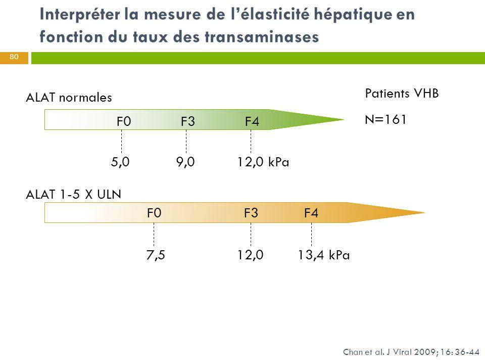 ALAT normales ALAT 1-5 X ULN 5,0 9,0 12,0 kPa F0 F3 F4 7,5 12,0 13,4 kPa F0 F3 F4 Patients VHB N=161 Chan et al. J Viral 2009; 16: 36-44 Interpréter l