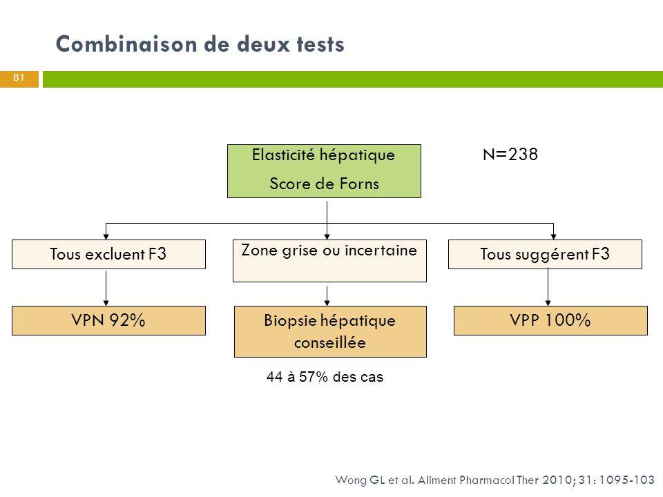 Combinaison de deux tests 81 Tous suggérent F3Tous excluent F3 Zone grise ou incertaine Elasticité hépatique Score de Forns Biopsie hépatique conseill
