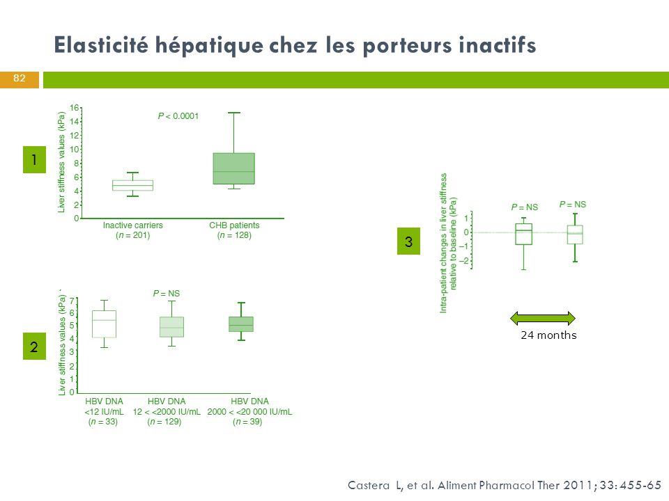 Castera L, et al. Aliment Pharmacol Ther 2011; 33: 455-65 Elasticité hépatique chez les porteurs inactifs 24 months 82 1 2 3