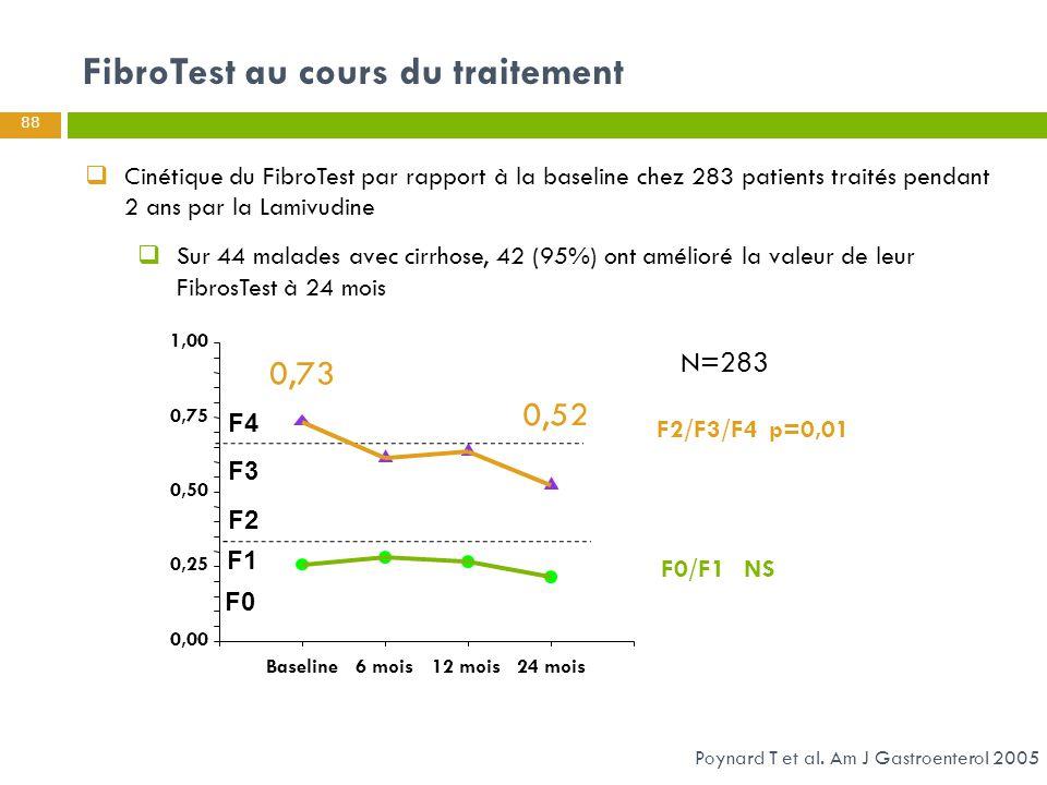  Cinétique du FibroTest par rapport à la baseline chez 283 patients traités pendant 2 ans par la Lamivudine  Sur 44 malades avec cirrhose, 42 (95%)
