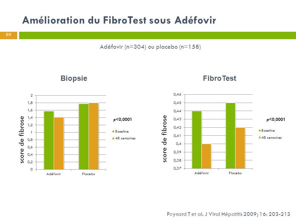 Amélioration du FibroTest sous Adéfovir p<0,0001 BiopsieFibroTest Adéfovir (n=304) ou placebo (n=158) p<0,0001 89 Poynard T et al. J Viral Hépatitis 2
