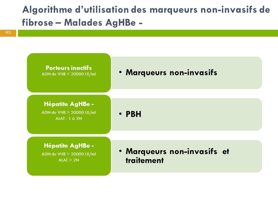 Algorithme d'utilisation des marqueurs non-invasifs de fibrose – Malades AgHBe - 93 Marqueurs non-invasifs Porteurs inactifs ADN du VHB < 20000 UI/ml