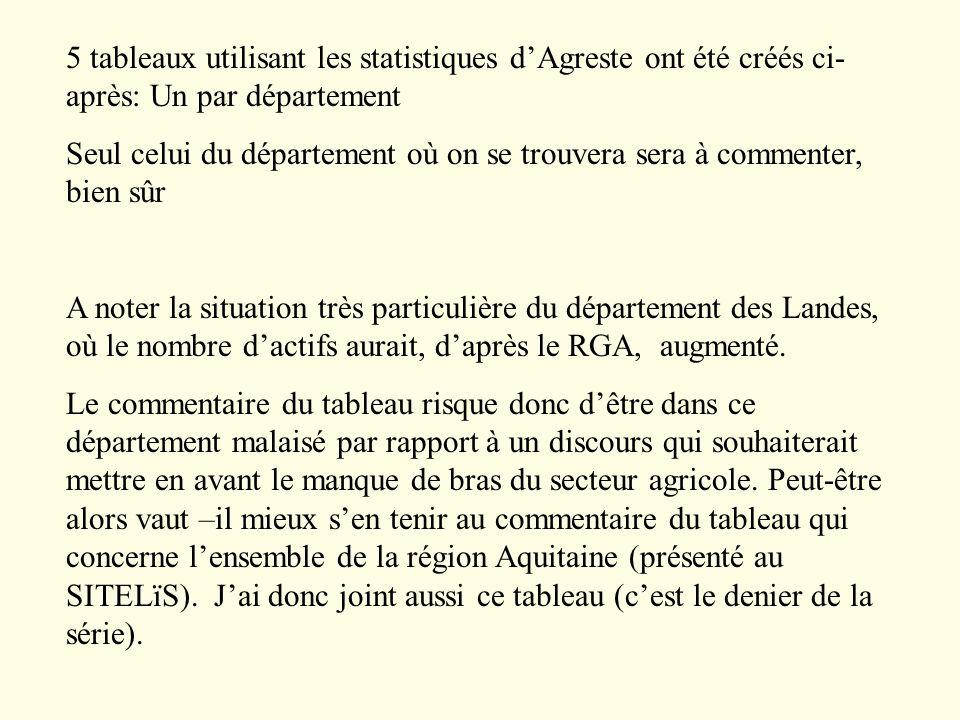 5 tableaux utilisant les statistiques d'Agreste ont été créés ci- après: Un par département Seul celui du département où on se trouvera sera à commenter, bien sûr A noter la situation très particulière du département des Landes, où le nombre d'actifs aurait, d'après le RGA, augmenté.