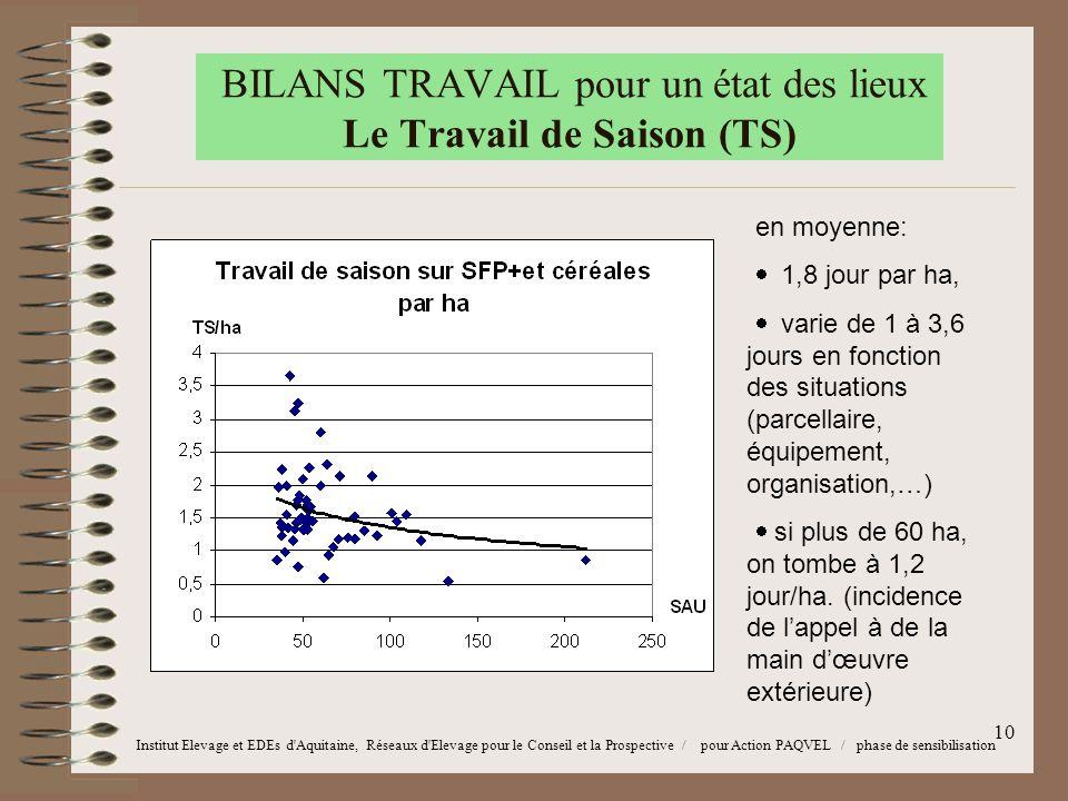 10 BILANS TRAVAIL pour un état des lieux Le Travail de Saison (TS) en moyenne:  1,8 jour par ha,  varie de 1 à 3,6 jours en fonction des situations (parcellaire, équipement, organisation,…)  si plus de 60 ha, on tombe à 1,2 jour/ha.