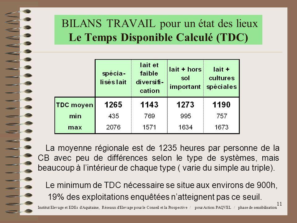 11 BILANS TRAVAIL pour un état des lieux Le Temps Disponible Calculé (TDC) La moyenne régionale est de 1235 heures par personne de la CB avec peu de différences selon le type de systèmes, mais beaucoup à l'intérieur de chaque type ( varie du simple au triple).