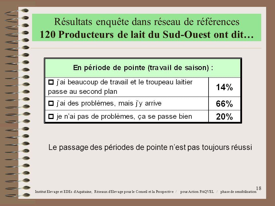 18 Institut Elevage et EDEs d Aquitaine, Réseaux d Elevage pour le Conseil et la Prospective / pour Action PAQVEL / phase de sensibilisation Le passage des périodes de pointe n'est pas toujours réussi Résultats enquête dans réseau de références 120 Producteurs de lait du Sud-Ouest ont dit…