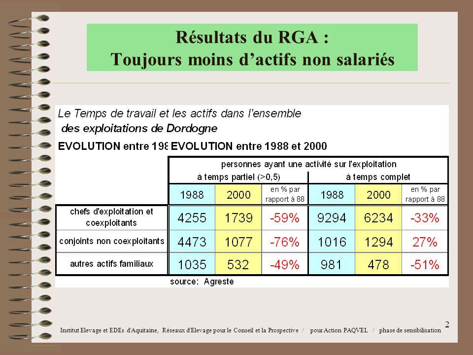 2 Résultats du RGA : Toujours moins d'actifs non salariés Institut Elevage et EDEs d Aquitaine, Réseaux d Elevage pour le Conseil et la Prospective / pour Action PAQVEL / phase de sensibilisation