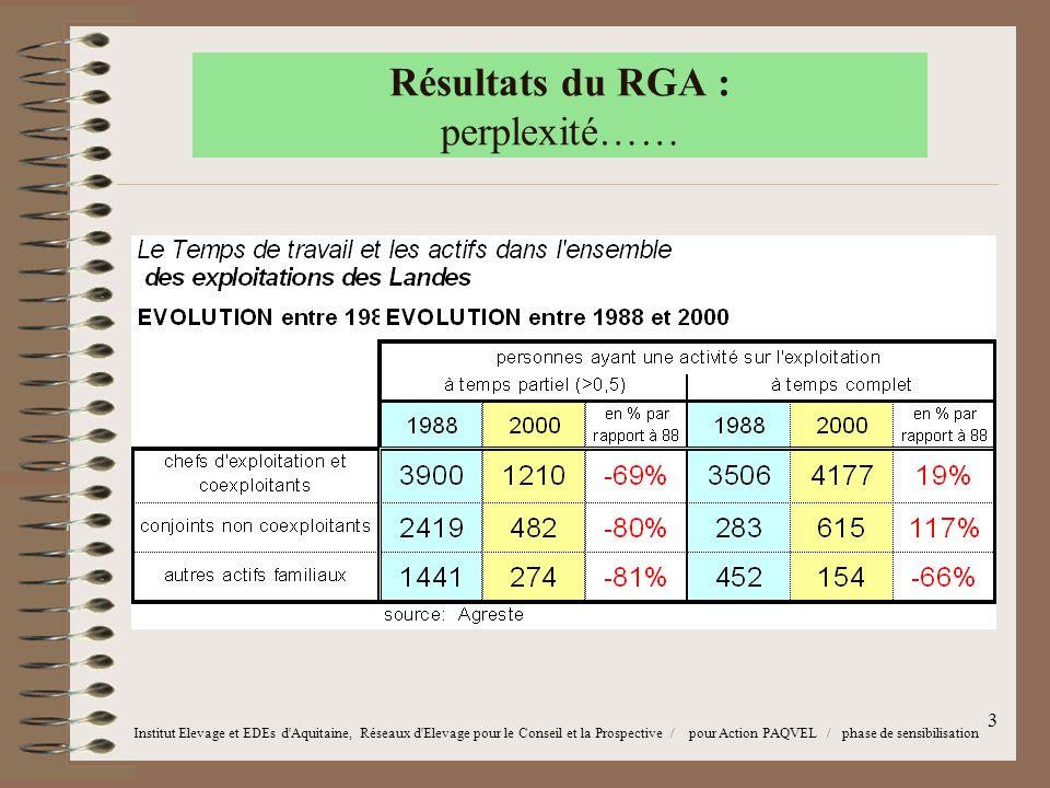 3 Résultats du RGA : perplexité…… Institut Elevage et EDEs d Aquitaine, Réseaux d Elevage pour le Conseil et la Prospective / pour Action PAQVEL / phase de sensibilisation