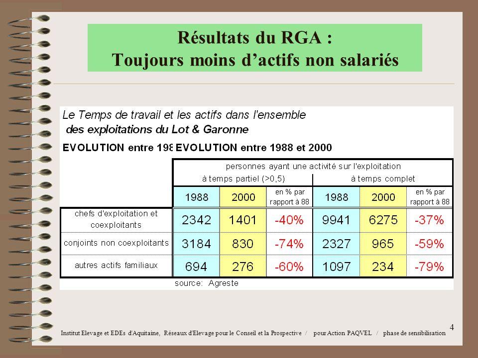 5 Résultats du RGA : Toujours moins d'actifs non salariés Institut Elevage et EDEs d Aquitaine, Réseaux d Elevage pour le Conseil et la Prospective / pour Action PAQVEL / phase de sensibilisation