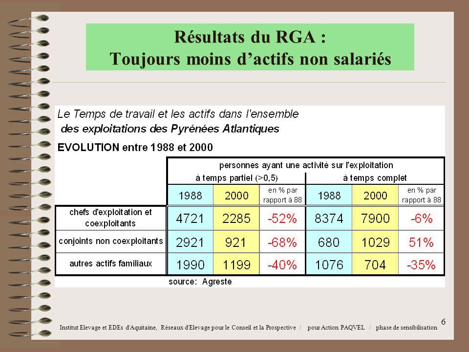 6 Résultats du RGA : Toujours moins d'actifs non salariés Institut Elevage et EDEs d Aquitaine, Réseaux d Elevage pour le Conseil et la Prospective / pour Action PAQVEL / phase de sensibilisation