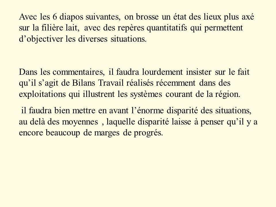 19 Institut Elevage et EDEs d Aquitaine, Réseaux d Elevage pour le Conseil et la Prospective / pour Action PAQVEL / phase de sensibilisation le souhait de libérer des Week End est partagé par un éleveur sur deux.