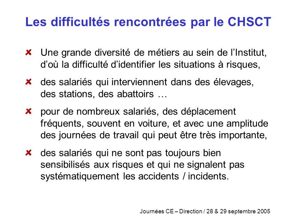 Journées CE – Direction / 28 & 29 septembre 2005 Une grande diversité de métiers au sein de l'Institut, d'où la difficulté d'identifier les situations