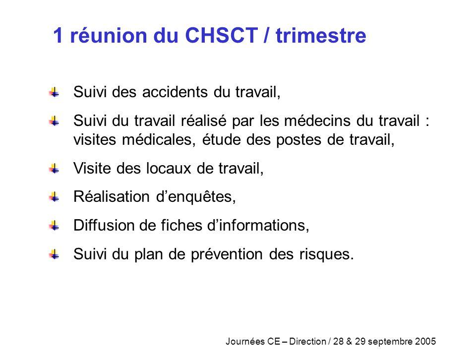 Journées CE – Direction / 28 & 29 septembre 2005 Suivi des accidents du travail, Suivi du travail réalisé par les médecins du travail : visites médica