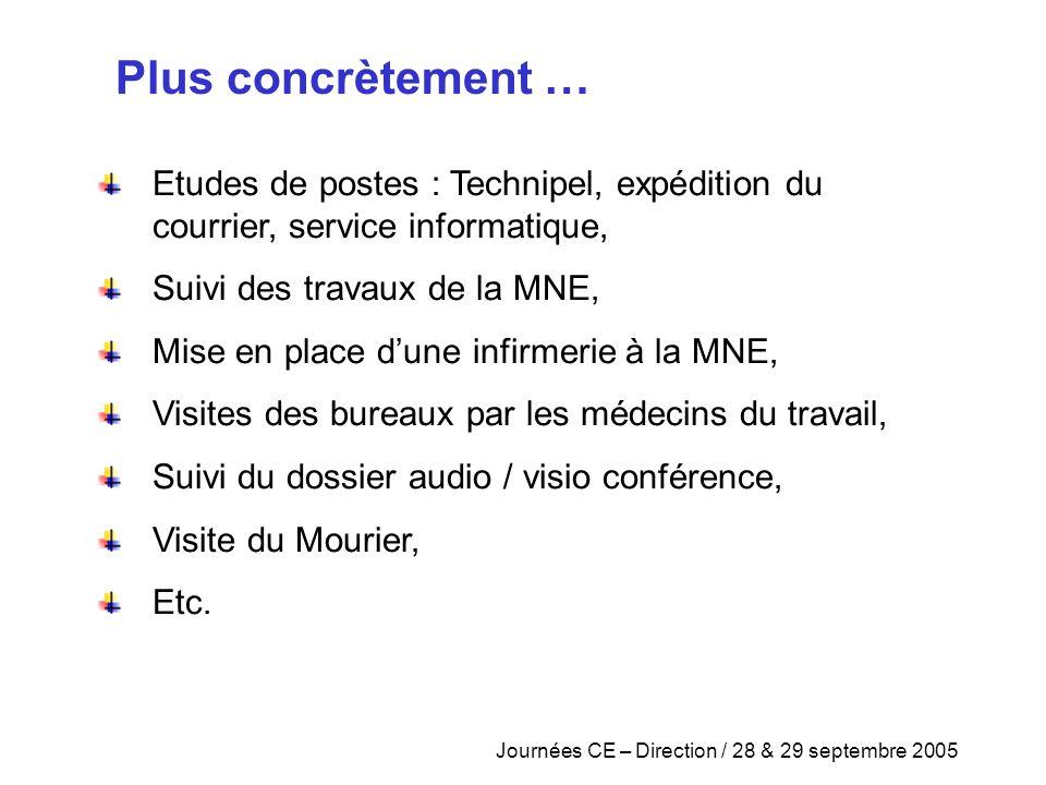 Journées CE – Direction / 28 & 29 septembre 2005 Etudes de postes : Technipel, expédition du courrier, service informatique, Suivi des travaux de la M