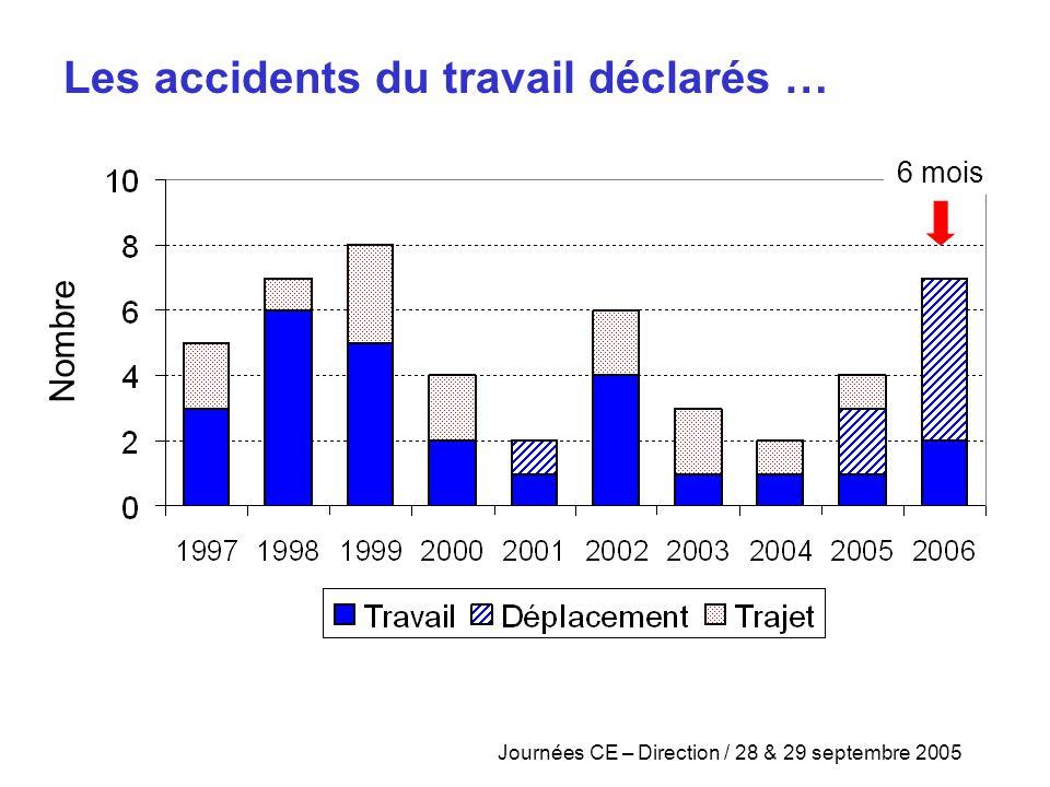 Journées CE – Direction / 28 & 29 septembre 2005 6 mois Les accidents du travail déclarés … Nombre