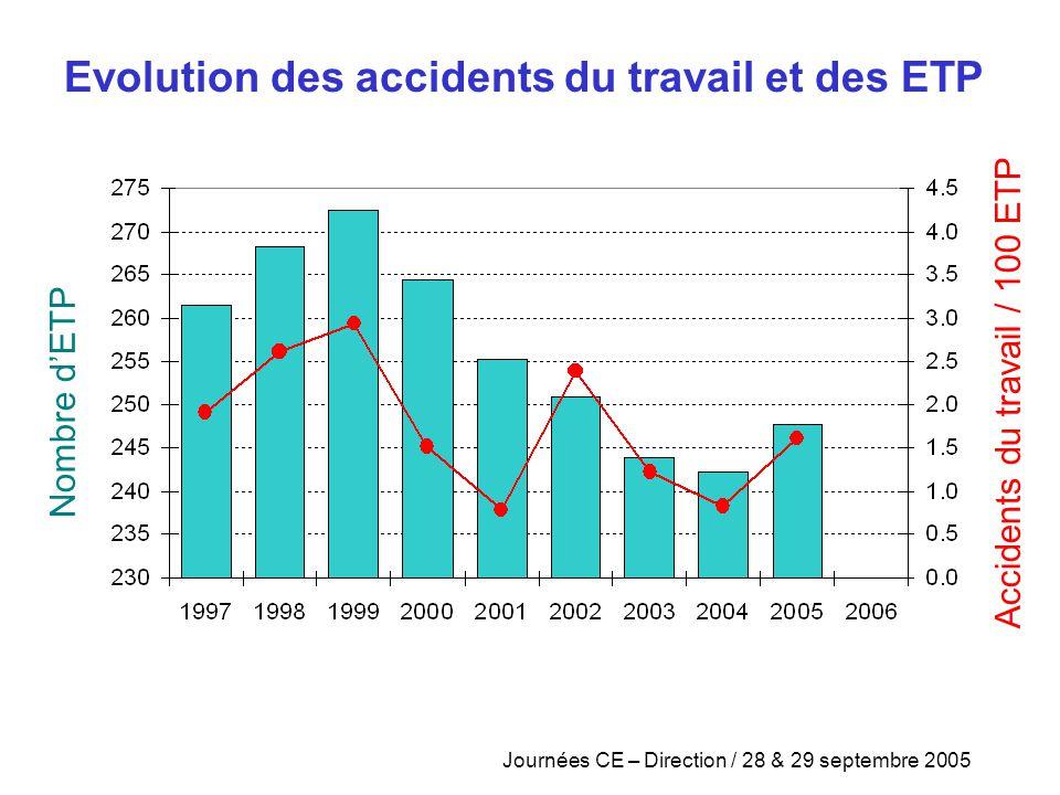 Journées CE – Direction / 28 & 29 septembre 2005 Nombre d ' ETP Accidents du travail / 100 ETP Evolution des accidents du travail et des ETP