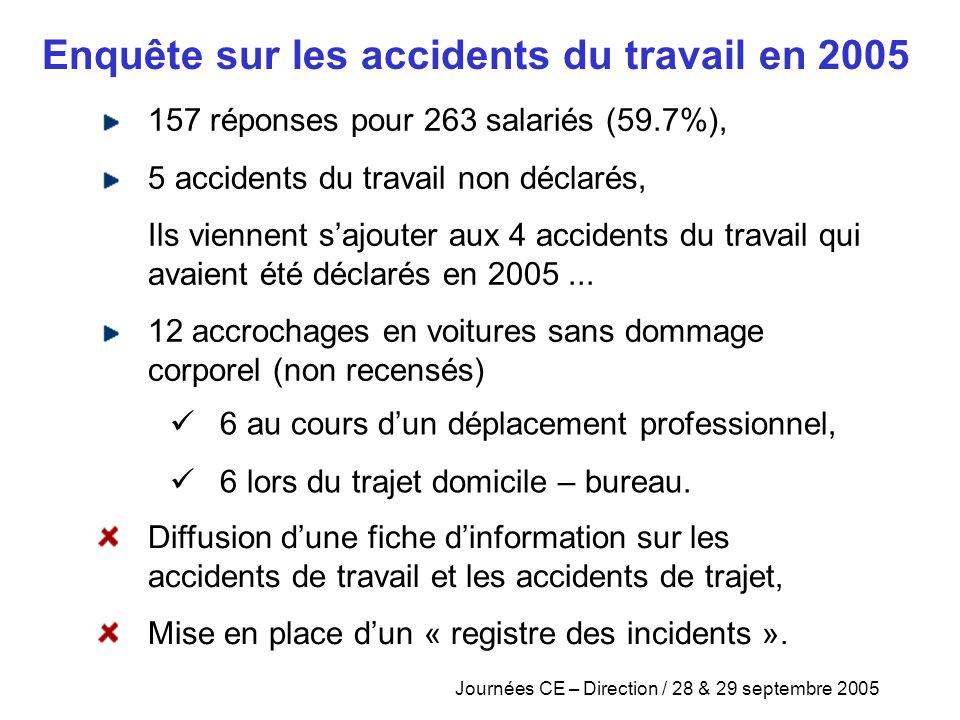 Journées CE – Direction / 28 & 29 septembre 2005 157 réponses pour 263 salariés (59.7%), 5 accidents du travail non déclarés, Ils viennent s'ajouter a