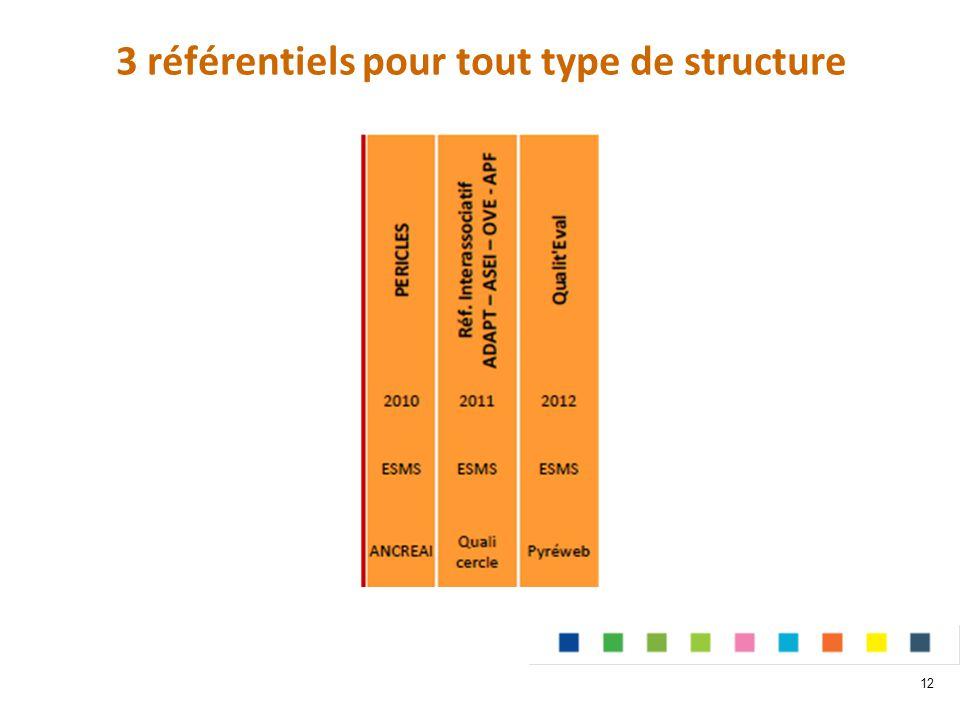 3 référentiels pour tout type de structure 12