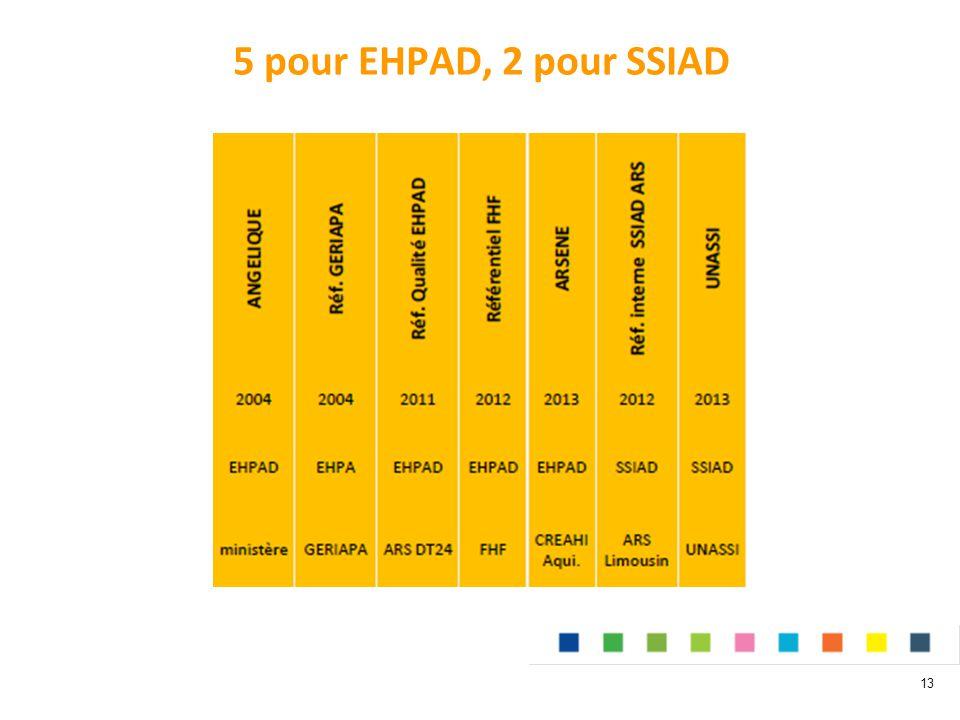 5 pour EHPAD, 2 pour SSIAD 13