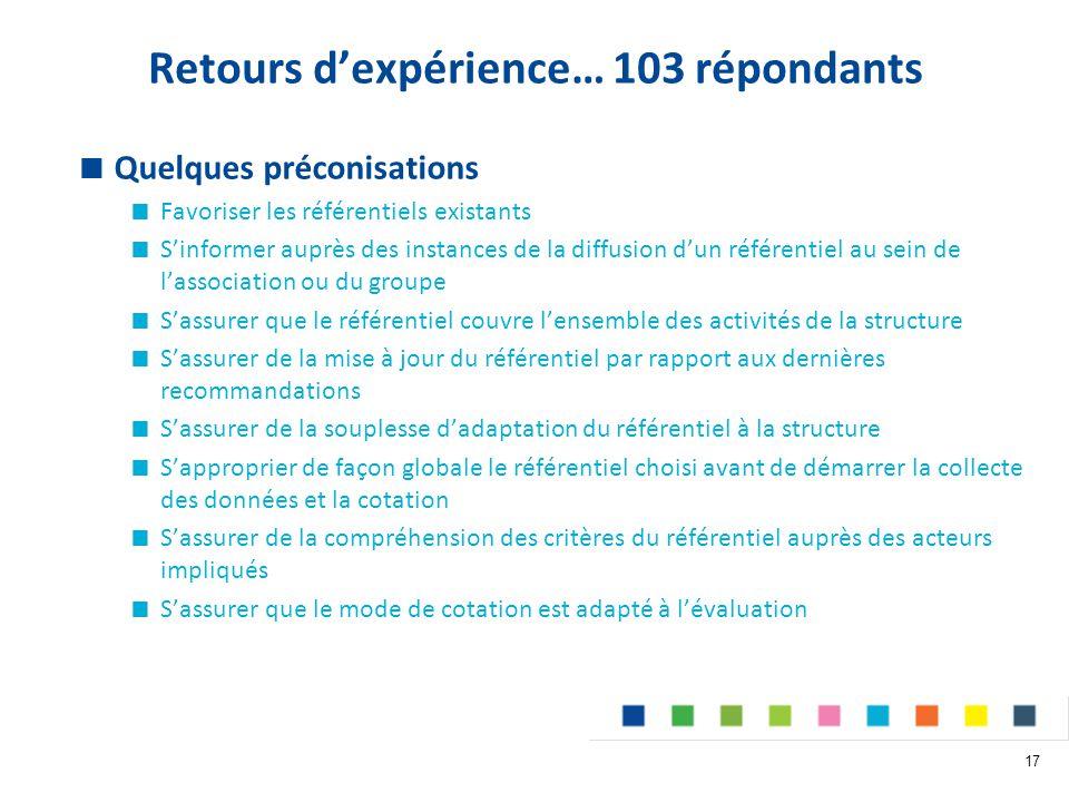 Retours d'expérience… 103 répondants  Quelques préconisations  Favoriser les référentiels existants  S'informer auprès des instances de la diffusion d'un référentiel au sein de l'association ou du groupe  S'assurer que le référentiel couvre l'ensemble des activités de la structure  S'assurer de la mise à jour du référentiel par rapport aux dernières recommandations  S'assurer de la souplesse d'adaptation du référentiel à la structure  S'approprier de façon globale le référentiel choisi avant de démarrer la collecte des données et la cotation  S'assurer de la compréhension des critères du référentiel auprès des acteurs impliqués  S'assurer que le mode de cotation est adapté à l'évaluation 17