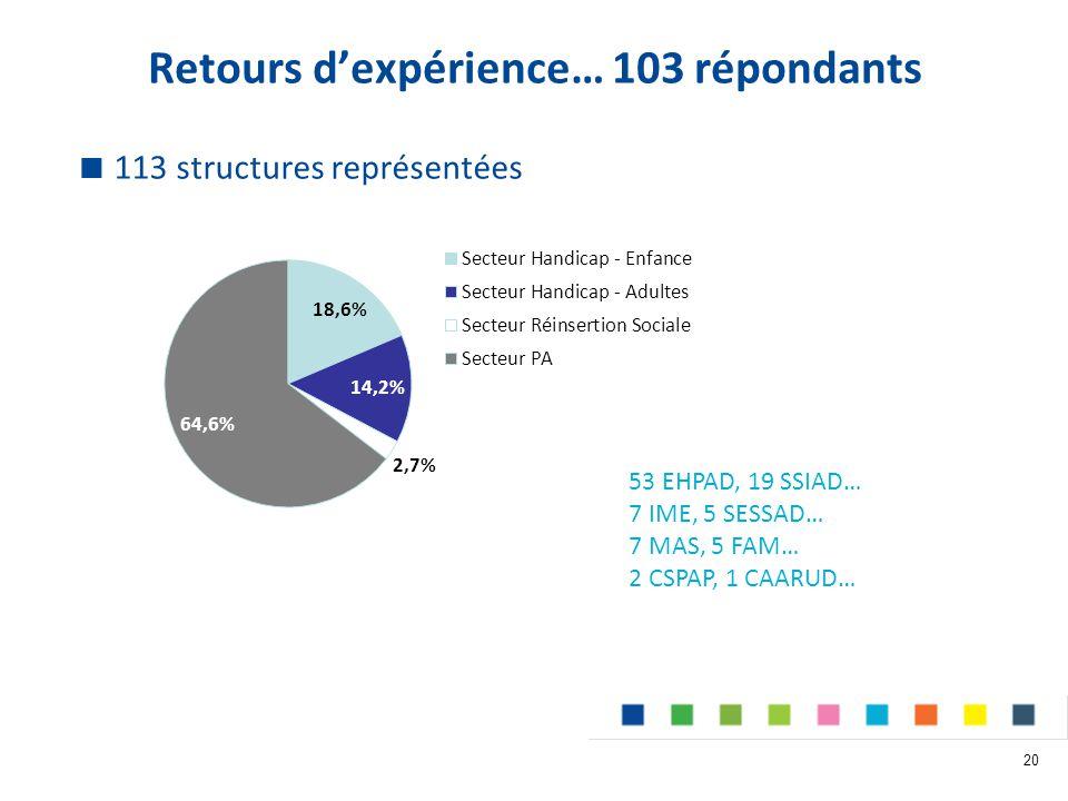 Retours d'expérience… 103 répondants  113 structures représentées 20 53 EHPAD, 19 SSIAD… 7 IME, 5 SESSAD… 7 MAS, 5 FAM… 2 CSPAP, 1 CAARUD…