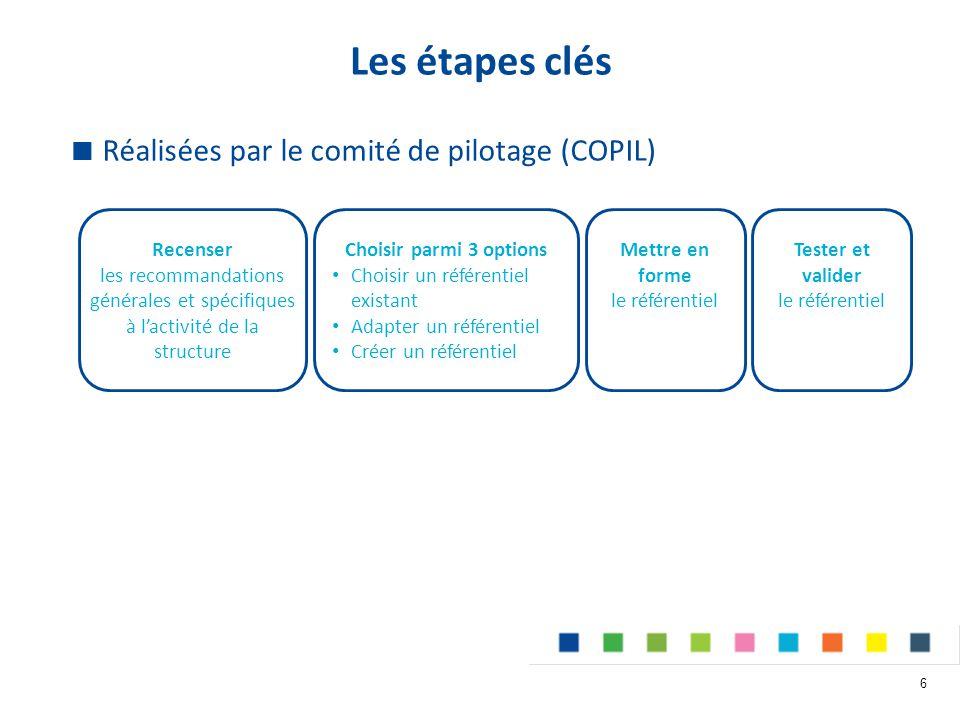  Réalisées par le comité de pilotage (COPIL) Les étapes clés 6 Recenser les recommandations générales et spécifiques à l'activité de la structure Choisir parmi 3 options Choisir un référentiel existant Adapter un référentiel Créer un référentiel Mettre en forme le référentiel Tester et valider le référentiel