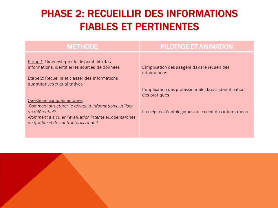 PHASE 2: RECUEILLIR DES INFORMATIONS FIABLES ET PERTINENTES METHODEPILOTAGE ET ANIMATION Etape 1: Diagnostiquer la disponibilité des informations, ide
