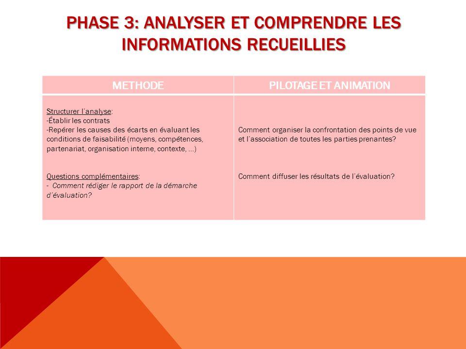PHASE 3: ANALYSER ET COMPRENDRE LES INFORMATIONS RECUEILLIES METHODEPILOTAGE ET ANIMATION Structurer l'analyse: -Établir les contrats -Repérer les cau
