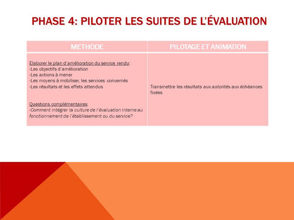 PHASE 4: PILOTER LES SUITES DE L'ÉVALUATION METHODEPILOTAGE ET ANIMATION Elaborer le plan d'amélioration du service rendu: -Les objectifs d'améliorati
