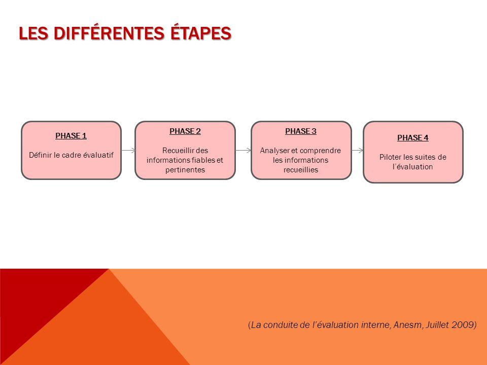 LES DIFFÉRENTES ÉTAPES PHASE 1 Définir le cadre évaluatif PHASE 3 Analyser et comprendre les informations recueillies PHASE 4 Piloter les suites de l'