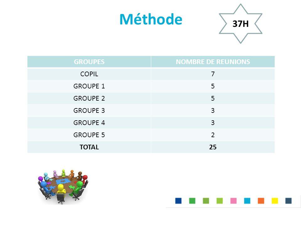 Méthode GROUPESNOMBRE DE REUNIONS COPIL7 GROUPE 15 GROUPE 25 GROUPE 33 GROUPE 43 GROUPE 52 TOTAL25 37H