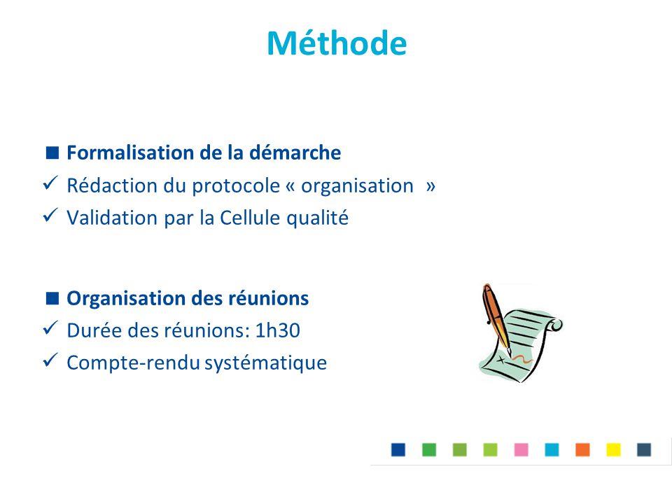 Méthode  Formalisation de la démarche Rédaction du protocole « organisation » Validation par la Cellule qualité  Organisation des réunions Durée des réunions: 1h30 Compte-rendu systématique