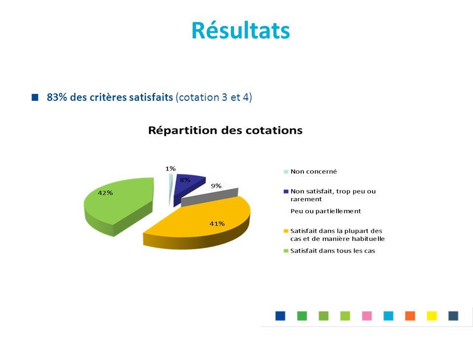 Résultats  83% des critères satisfaits (cotation 3 et 4)