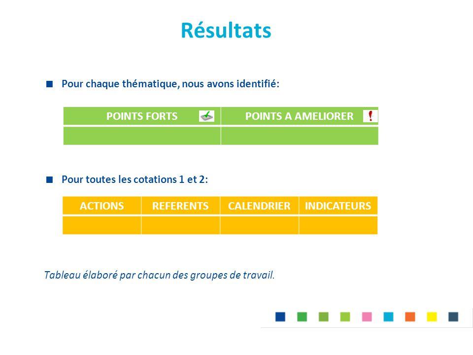 Résultats  Pour chaque thématique, nous avons identifié:  Pour toutes les cotations 1 et 2: Tableau élaboré par chacun des groupes de travail. POINT