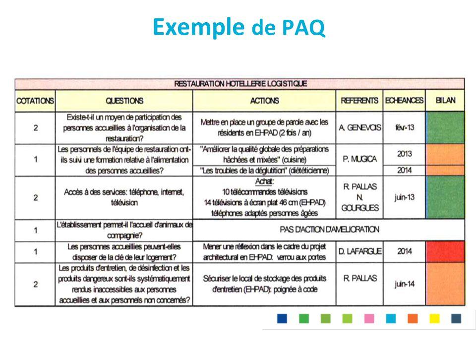 Exemple de PAQ